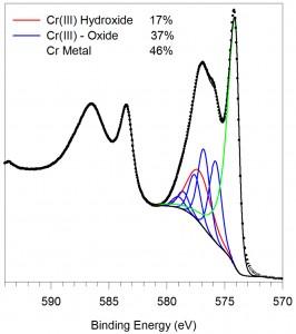 xps cr 2p spectrum